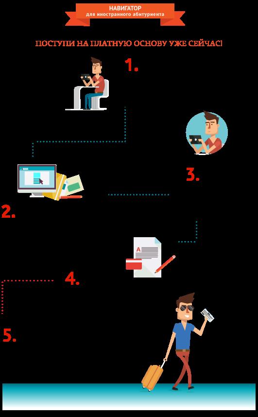 Инфографика_Шаги-поступающим_Тагиева_РУС_платно.png